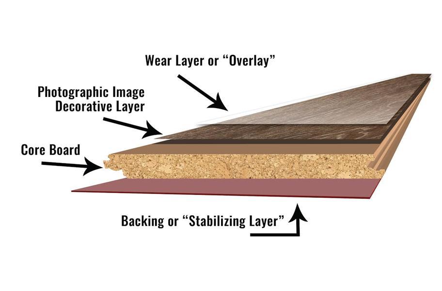 Layers of | Laminate Flooring | Baycountryfloors